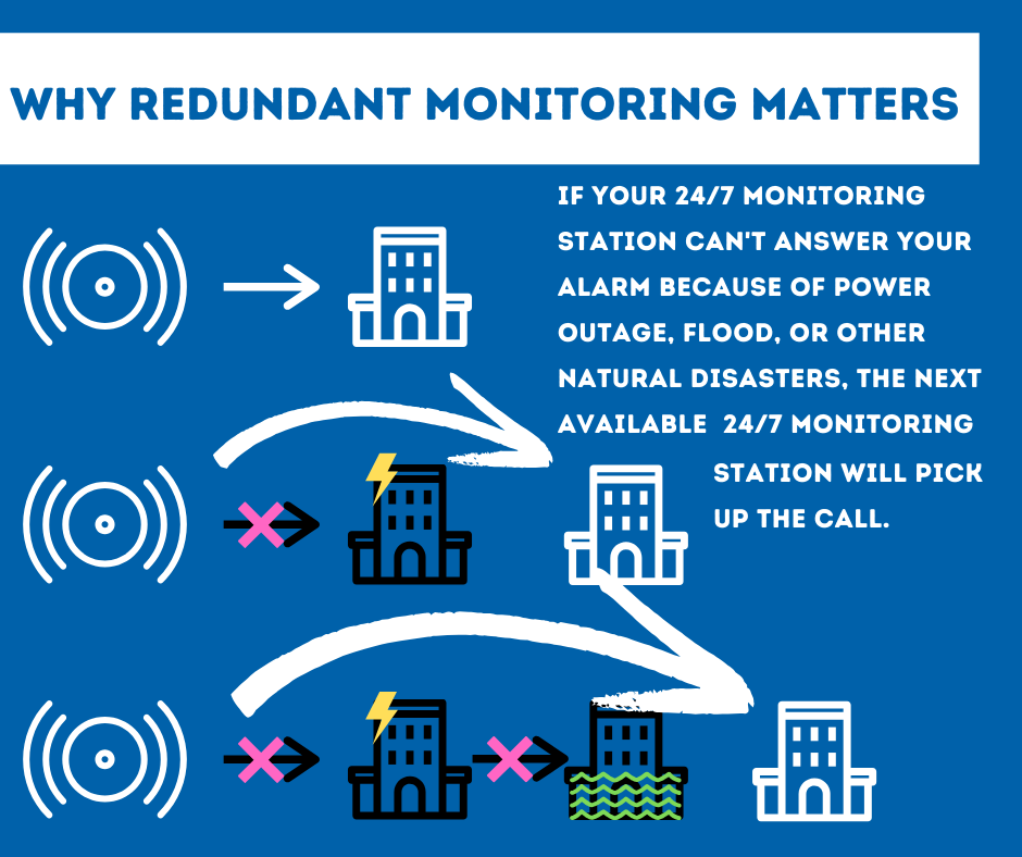 Security System Monitoring York